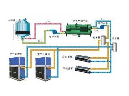 中央空调水冷系统结构图